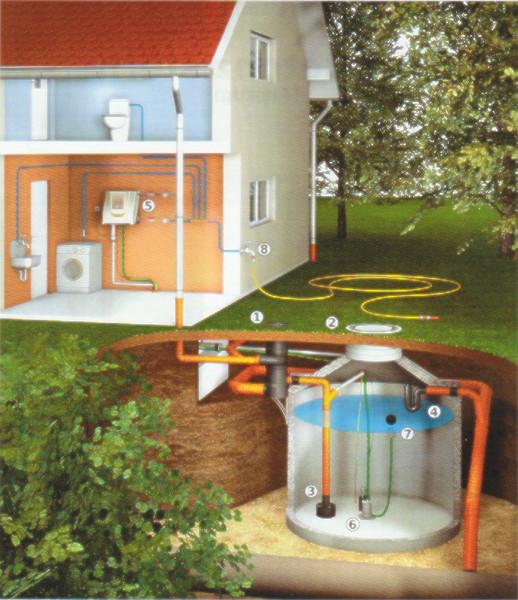 Solgross Regenwassernutzen Mit Regenwassersammler