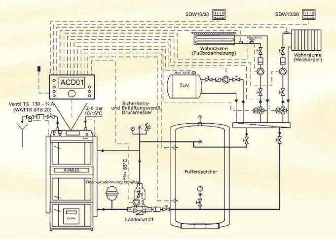 ATMOS Kombikessel Holzvergaserkessel mit Pellets oder Heizöl